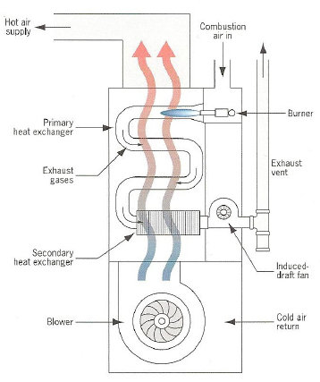 Layout of a gas furnace. Shown are the different components of a gas furnace.
