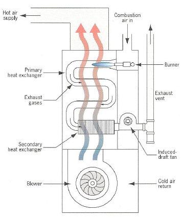 NJ Gas Heat Service - Gas Furnace, Gas Boiler, Gas Burner Repair
